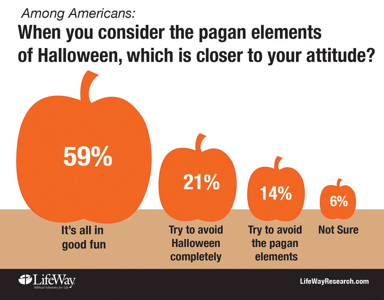 Halloween draws focus of new study