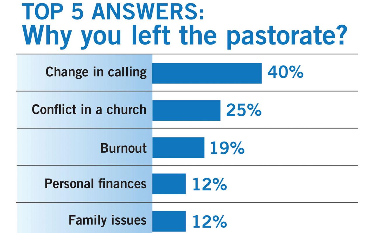 Former pastors cite lack of support