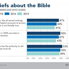Survey sees mix of orthodox belief, shifting opinions