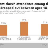 Church dropout rate among young adults studied