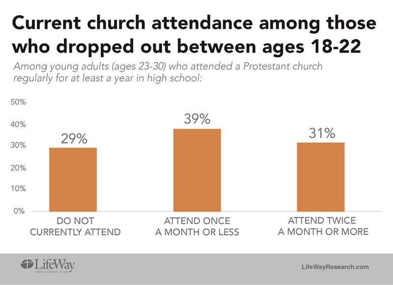 Church dropout rate among young adults studied - Baptist Messenger of Oklahoma