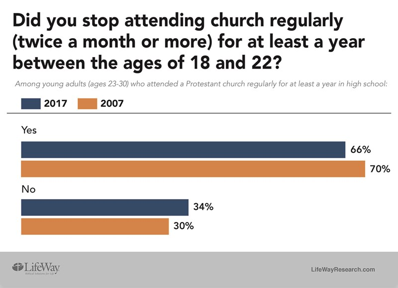 Church dropout rate among young adults studied - Baptist Messenger of Oklahoma 1