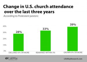 Small, Struggling Congregations Fill US Church Landscape - Baptist Messenger of Oklahoma
