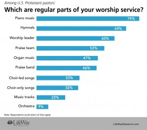 LifeWay Research: Most churches aren't engaged in a 'worship war' over music - Baptist Messenger of Oklahoma