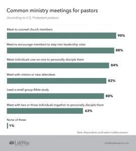 Pastors of larger churches more likely to regularly counsel and disciple members - Baptist Messenger of Oklahoma