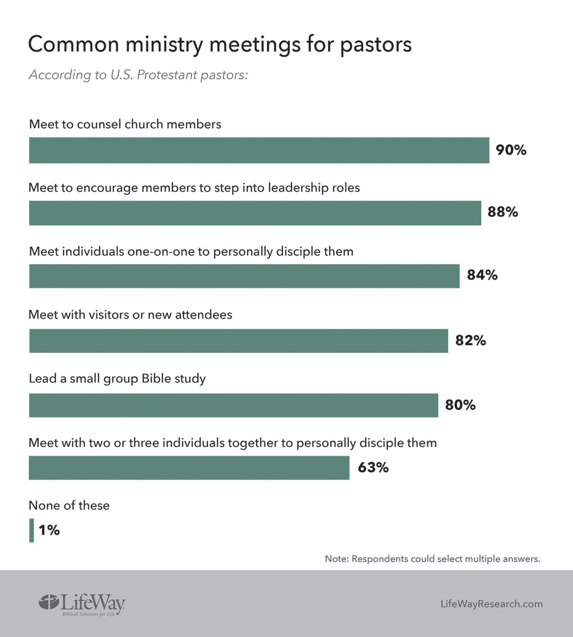 Pastors of larger churches more likely to regularly counsel and disciple members