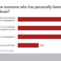 Half of pastors see opioid abuse in their own congregations