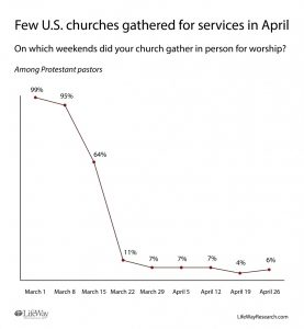 Few Protestant churches met in person for worship services in April - Baptist Messenger of Oklahoma 1