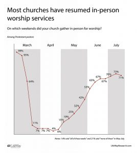 Most churches cautiously holding services again - Baptist Messenger of Oklahoma 1