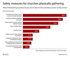 Most churches cautiously holding services again - Baptist Messenger of Oklahoma 2